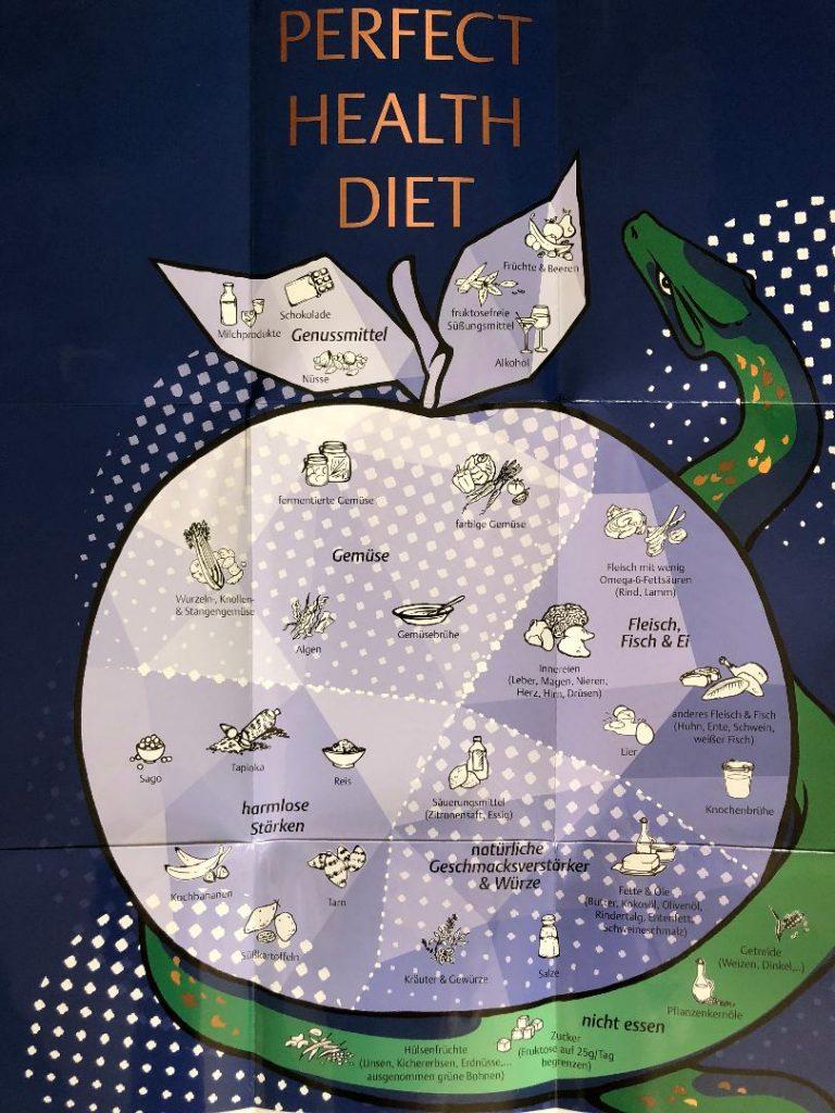 Rheuma Optimist hat die Perfect Health Diet getestet. Der Ratgeber ist im Thieme Verlag erschienen. Sinnvoll ist das dem Ernährungsratgeber beiliegende Poster mit einer Kurzübersicht der erlaubten und nicht erlaubten Nahrungsmittel.